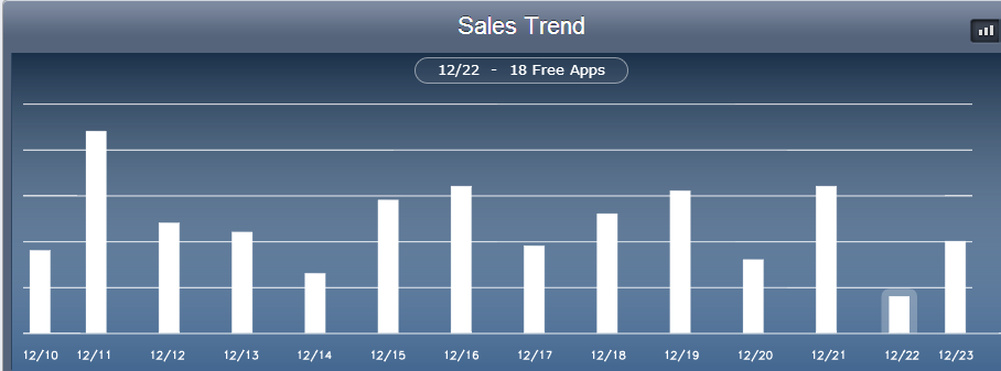 iPhone App Sales Report