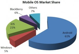 Mobile-OS-Market-Share-2012